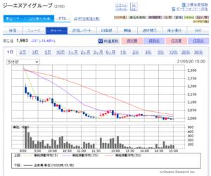 GNI Stock Chart