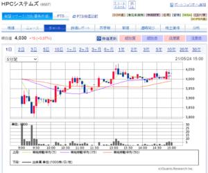 HPC Stock Chart