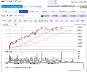 HPCsystemes Stock Chart