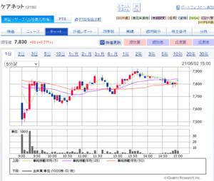 CareNet Stock Chart