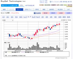 Buysell Technologies Stock Chart